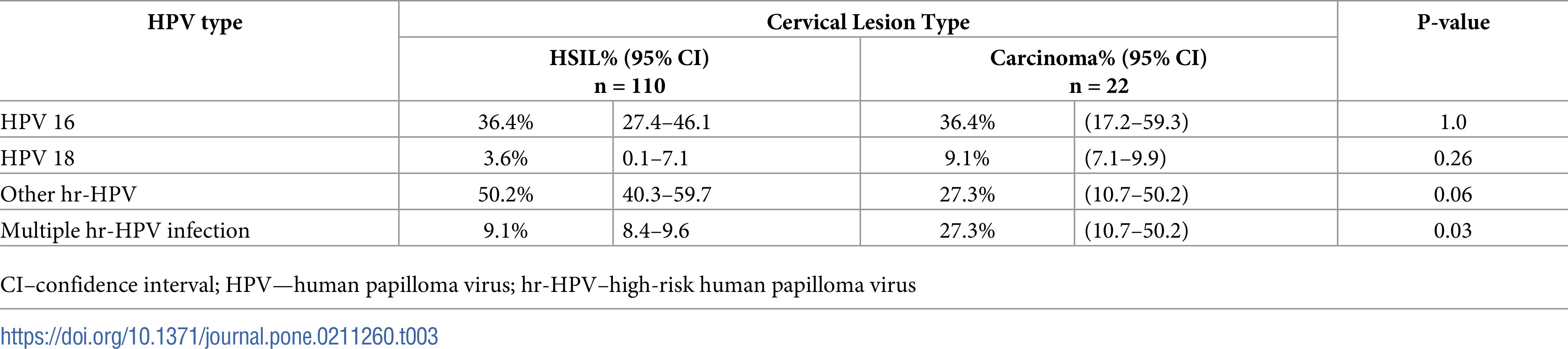 Genital human papilloma virus Website în construcție.