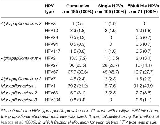 Hpv viry lecba, Patogeneza hiv