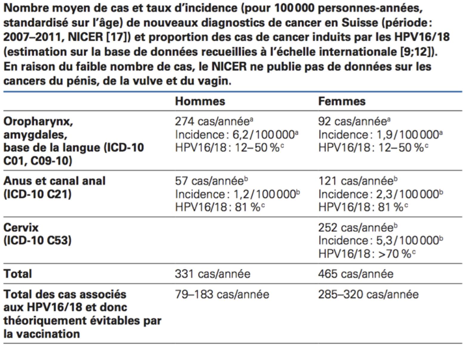 vaccino papilloma virus pro e contro