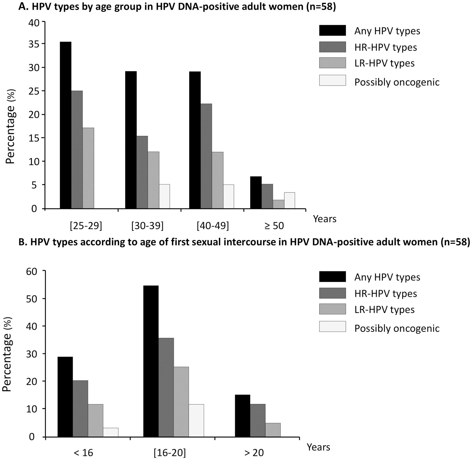 papillomavirus and age tablete de vierme pentru copii și adulți