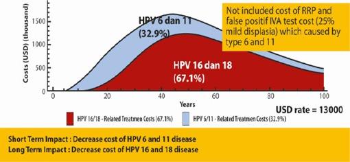 hpv positif cause veruci rotunde în