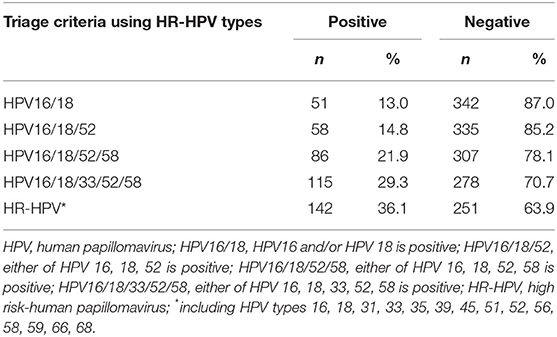 Hpv high risk type 33 - Hpv high risk type 33
