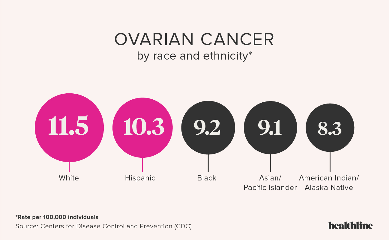 ovarian cancer young female