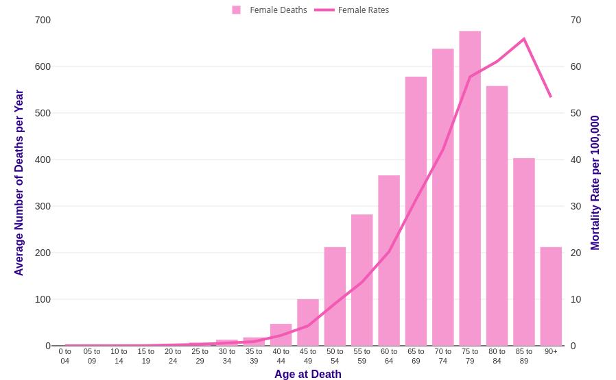 Ovarian cancer prevalence. Clinical risk profile associated with ovarian cancer